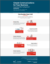avaya-cloud-office-ring-central-infographic