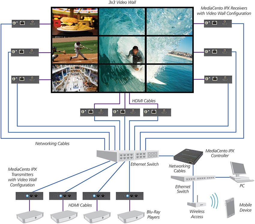 multicast-with-switching-and-control