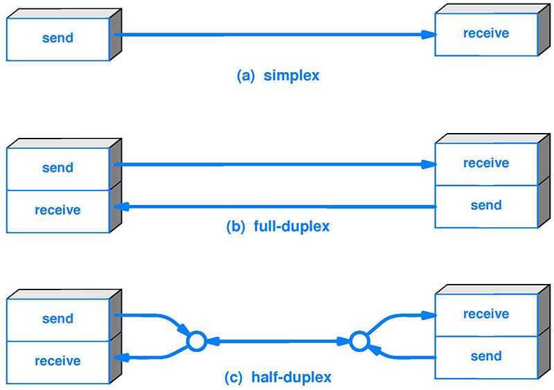 simplex-vs-duplex-transmissions