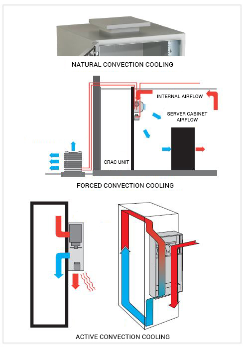 convection cooling cabinet cooling