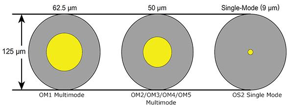 BBE_SMvMM_Fibre_Core_Diameter
