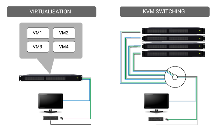 Virtualisation Vs KVM
