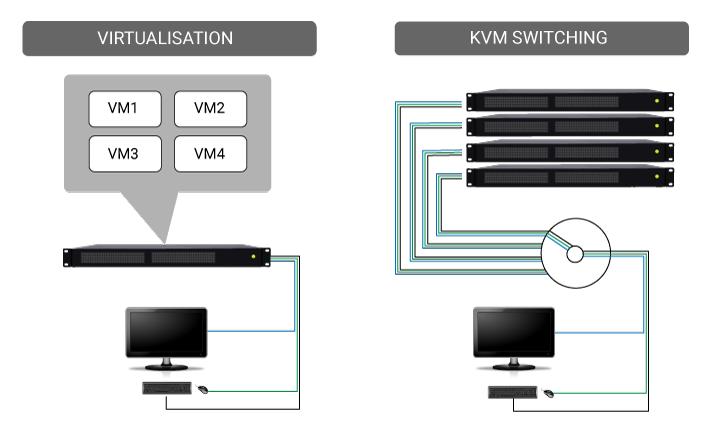 Virtualisation Vs KVM