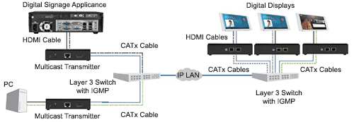 IP-Based-AV-Distribution
