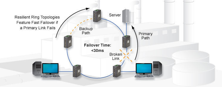 Resilient Ring Topologies Feature Fast Failover if a Primary Links Fails