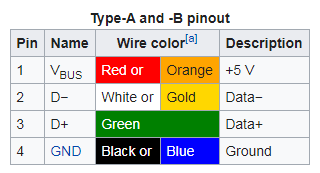 USB Type A and Type B Pinouts Table