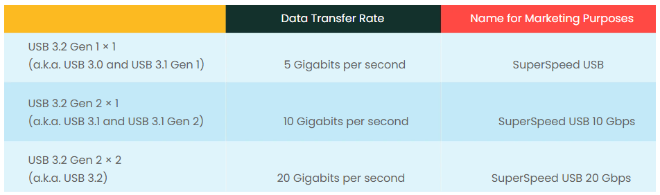 USB Transfer Rate Table
