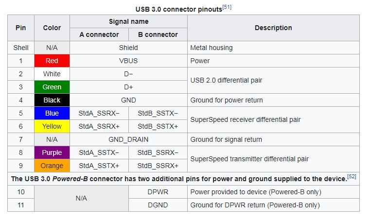 USB 3 Pinouts Table