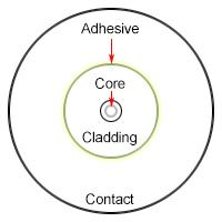 Fiber-Zone-Diagram_v2