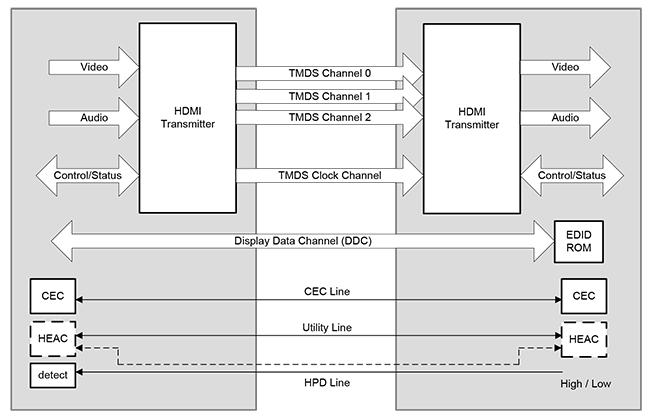 Figure-4_HDMI-physical-layer-block-diagram