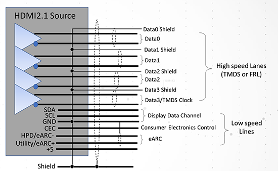 Figure-5_Signal-structure-of-HDMI-2