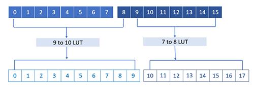 Figure-6_16b-18b-encoding-scheme