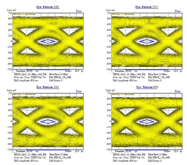 Figure-7_Data-Eye-Diagram-Test-with four-lanes-at-48-Gbps