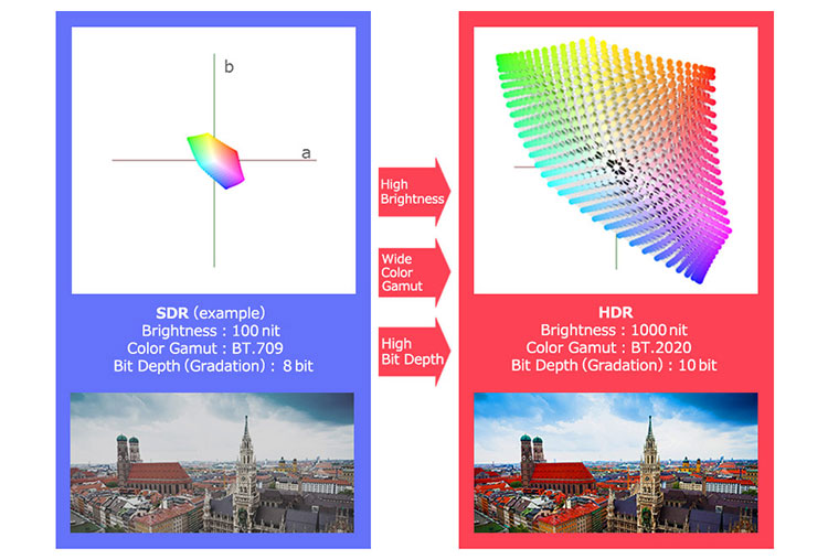 Figure_1_SDR-and-HDR-comparison