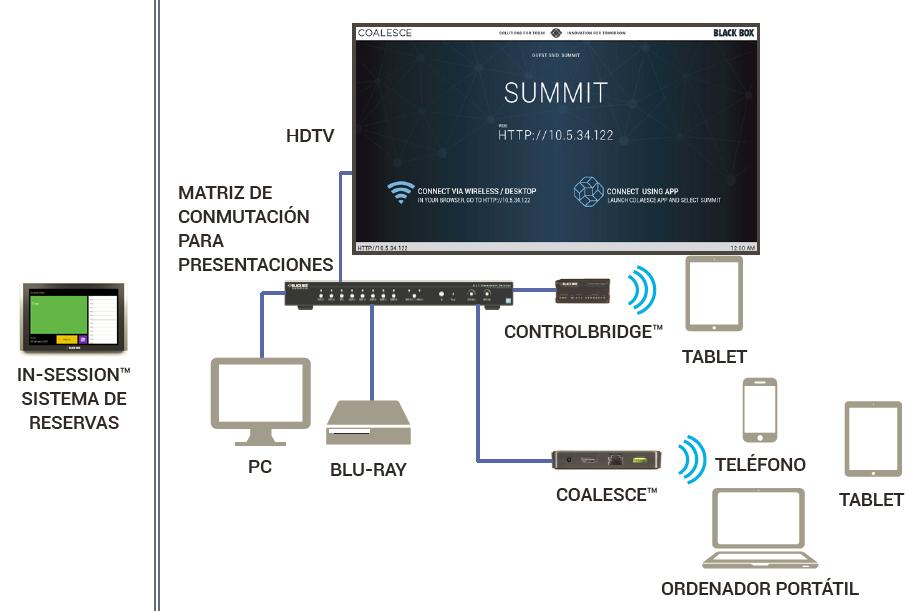 Diagram_Conference-Room-Configuration_ES