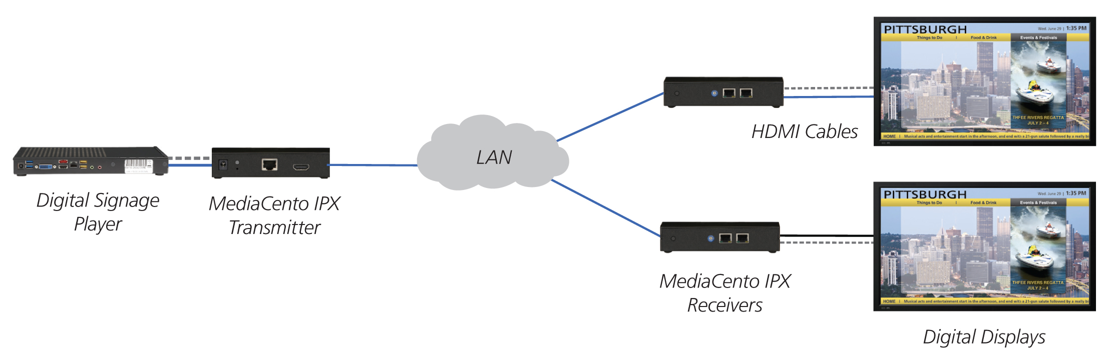 MediaCentoIPX_Multicast-configuration---diagram