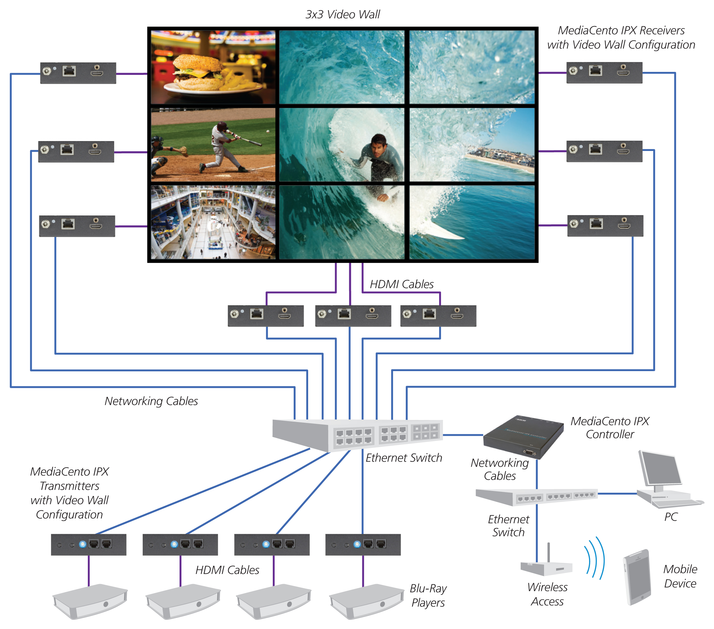 MediaCentoIPX_Multicast-with-switching-and-control-configuration---diagram