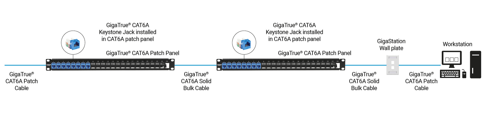 CAT6A end-to-end channel
