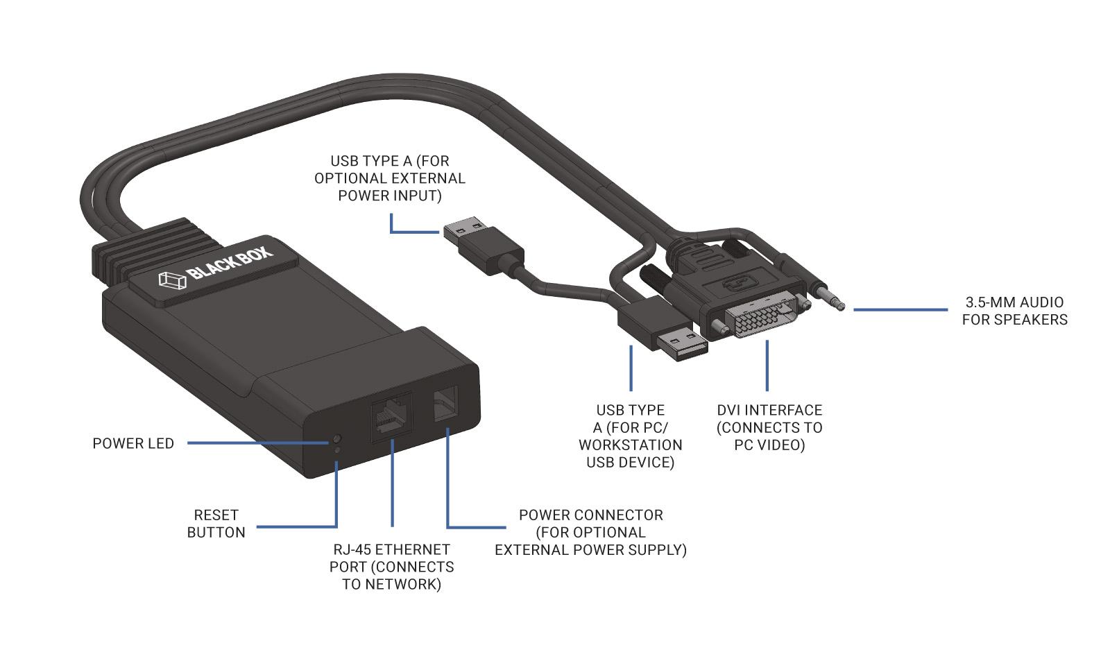 Black Box ZeroU DVI Transmitter for Emerald® Unified KVM Platform