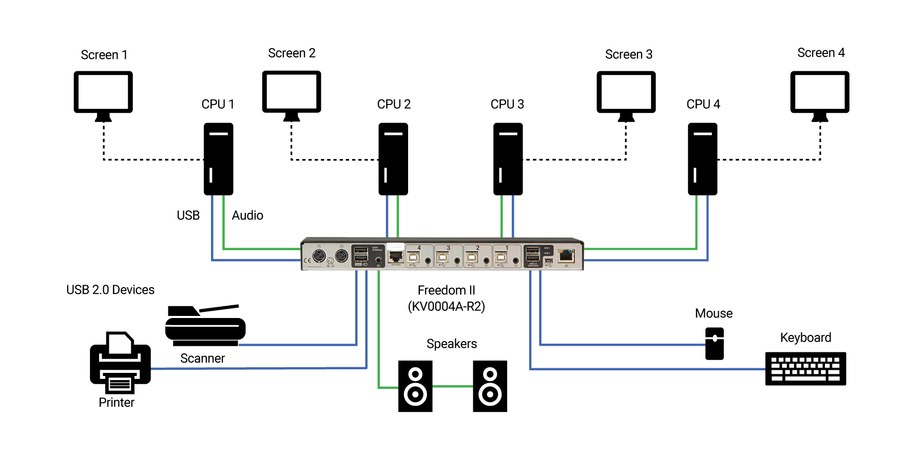 Multi-Monitor Switches GildeSwitch Application