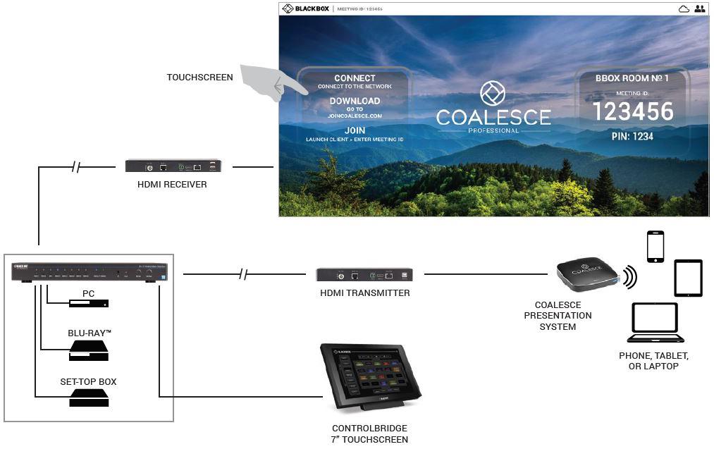 Diagram_Coalesce_Boardroom